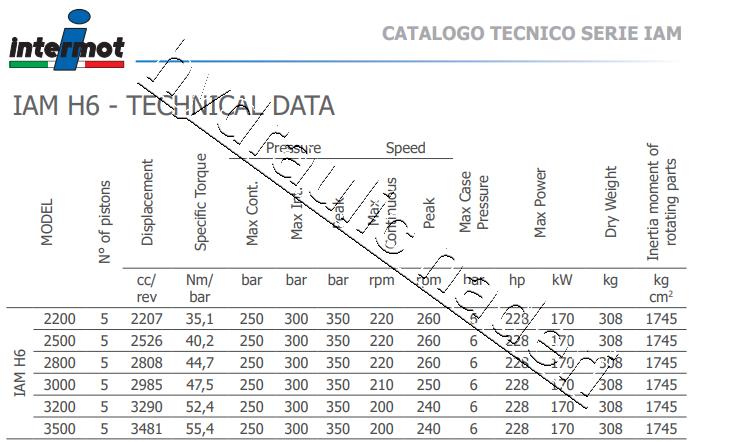 هیدروموتور تزریق پلاستیک Technical Date Intermot